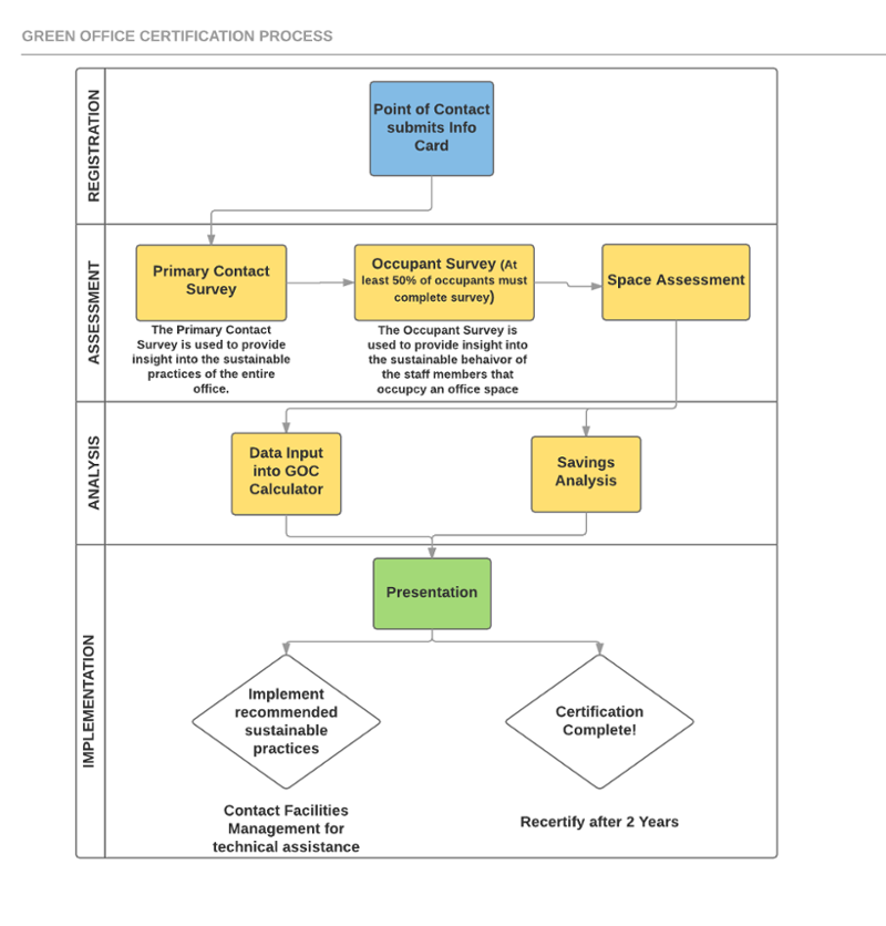 certification process chart