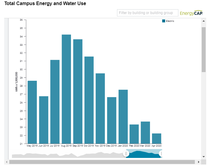 total energy and water use
